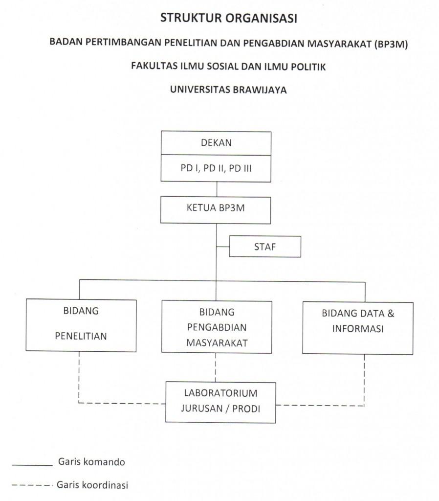 struktur-bp3mm